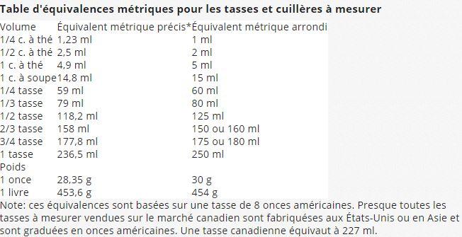 equivalence mesure